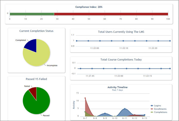 EZ LCMS Learning Management System Reports
